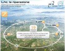 LHC, la riparazione