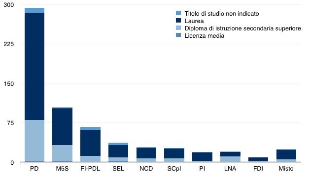 I parlamenti danno i numeri scienza in rete for Numero deputati