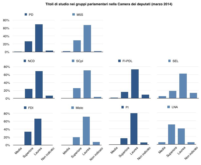 i parlamenti danno i numeri scienza in rete