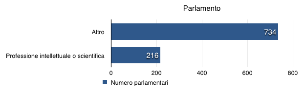 Italia che raglia 82 213 ragliamo insieme for Senatori quanti sono