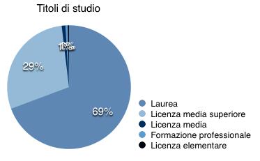 I parlamenti danno i numeri scienza in rete for Composizione senato italiano