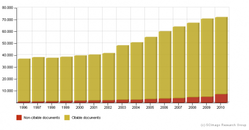 Documenti scientifici 1996-2010