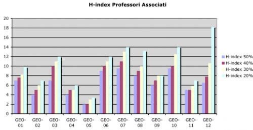 H-index professori associati