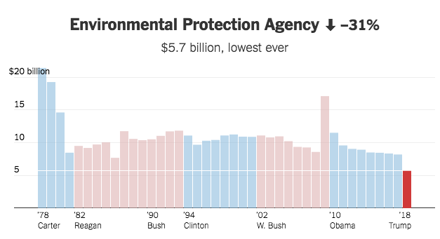 Spese discrezionali destinate               alla Environmental Protection Agency dal 1978 fino al               budget di previsione 2018 dell'amministrazione Trump. Credit: The Upshot, The New York Times.