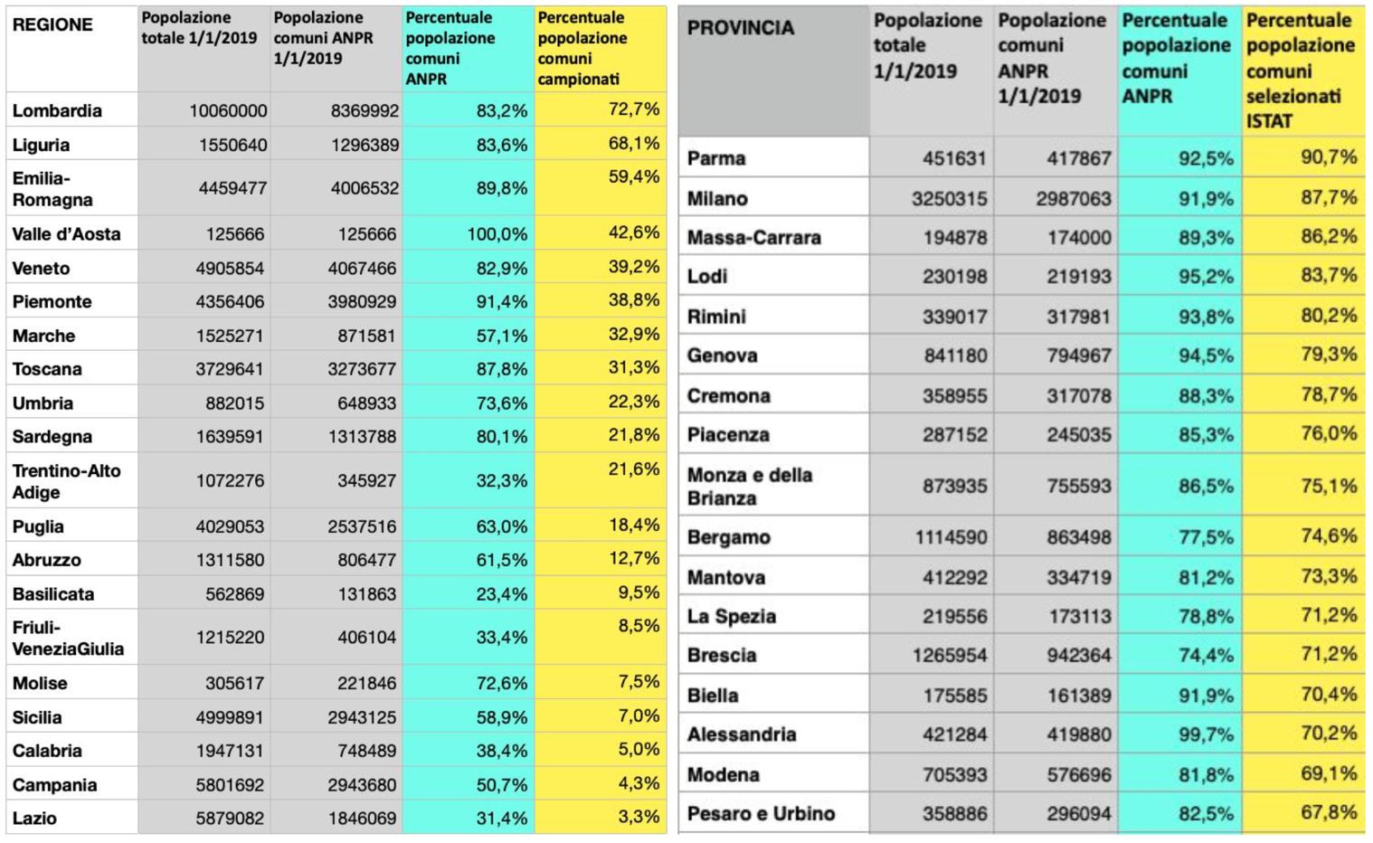 Un Analisi Dei Dati Istat Sui Decessi Legati All Epidemia Covid 19 In Italia Verso Una Stima Del Numero Di Morti Dirette E Indirette Anche Grazie Allo Sbilanciamento Di Genere Scienza In Rete