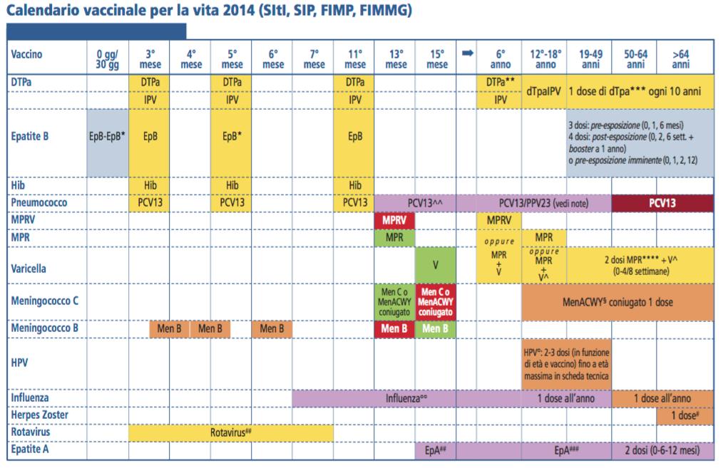 Calendario Trattamenti Nespolo.Nuovo Calendario Vaccinale Calendario 2020