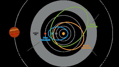 Orbite asteroidi del nostro sistema solare