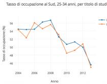 Tasso di occupazione per titolo di studio