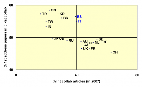 Percentage of first address papers in bilateral collaborations against  the percentage of international collaborative articles in 2007.
