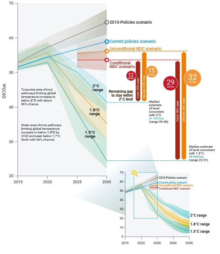clima 2030