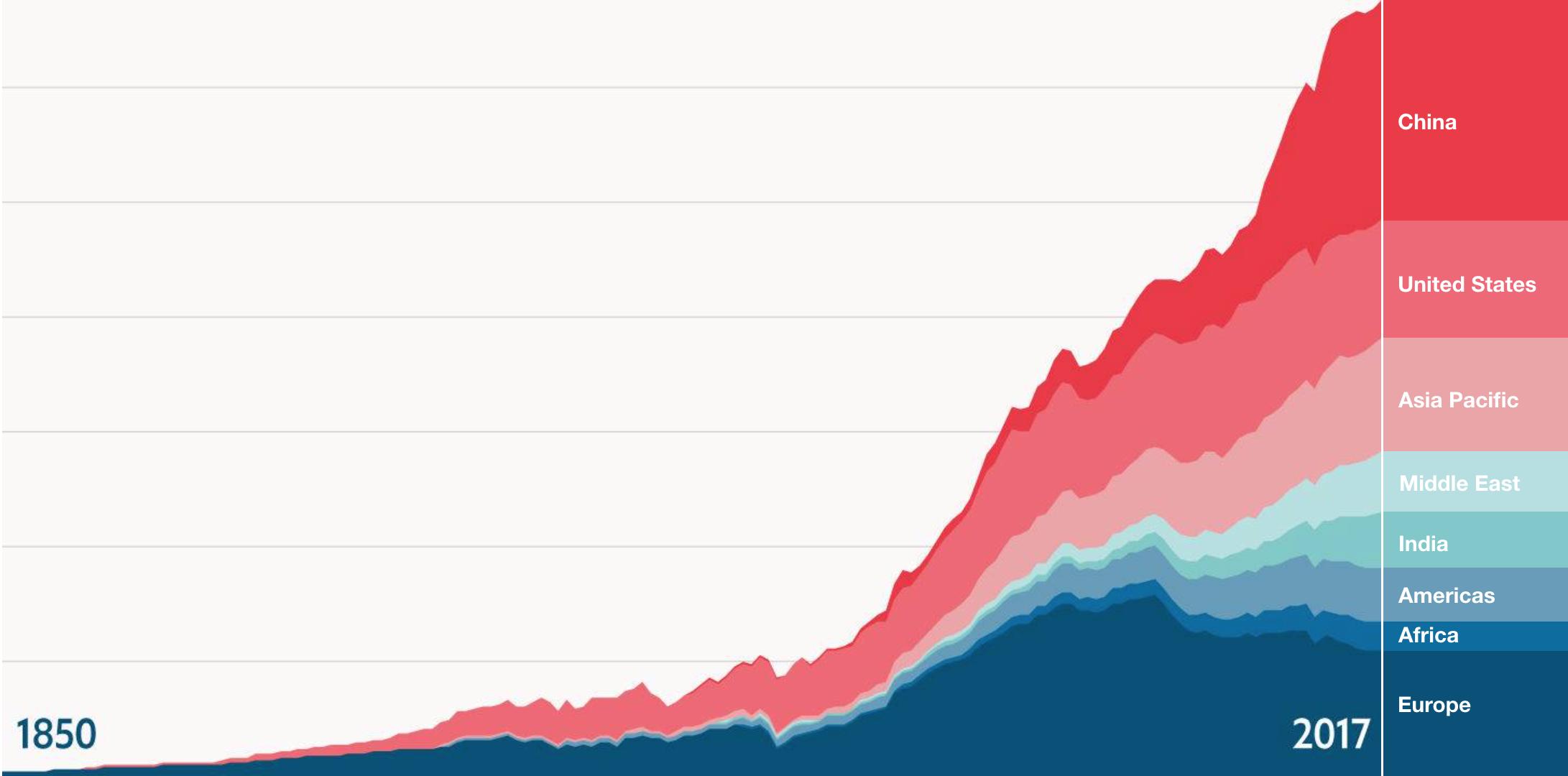 Grafico riscaldamento globale