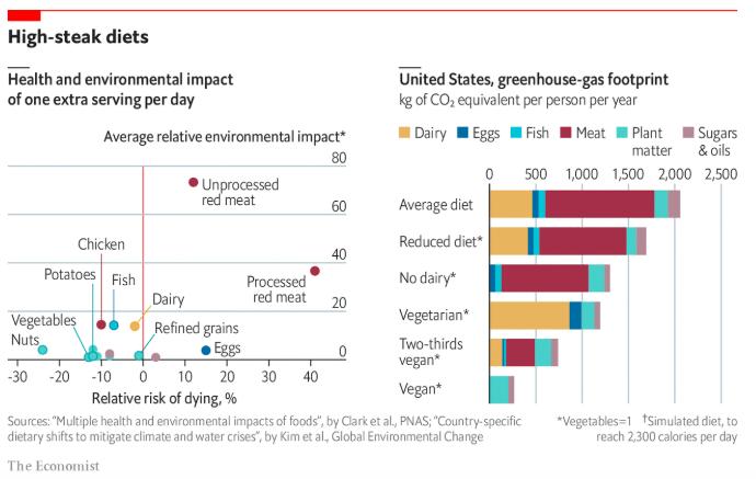 Grafico Economist adottare una dieta vegana per due terzi dei pasti potrebbe ridurre del 60% le emissioni di carbonio legate all'alimentazione