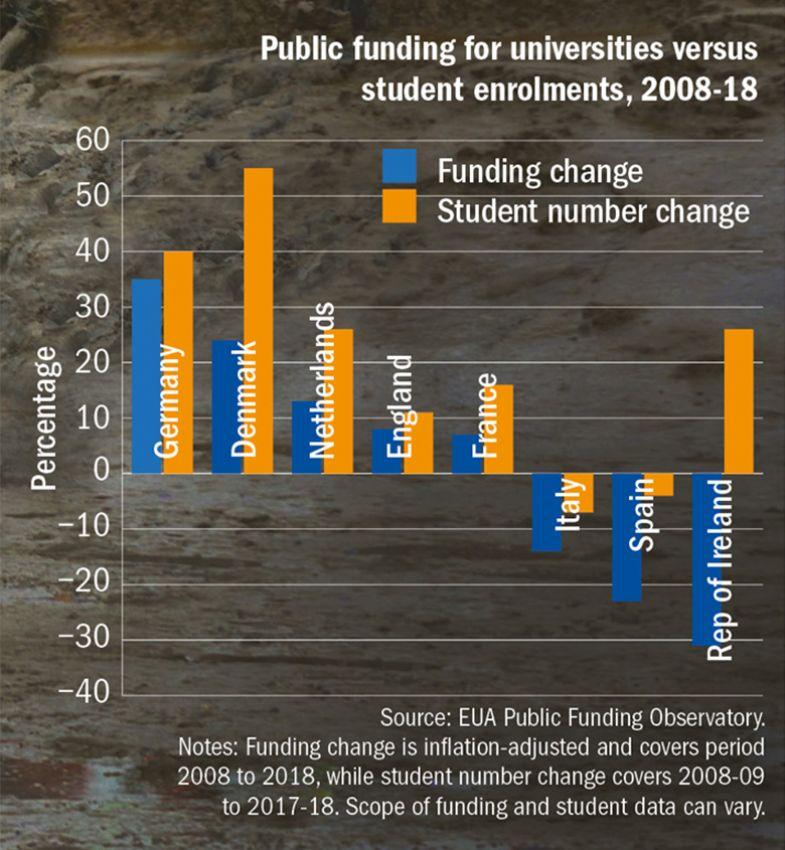 Università, fondi pubblici e iscrizioni