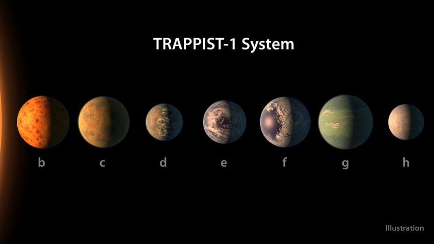 Il sistema orbitante intorno alla nana rossa Trappist 1. Credits: NASA
