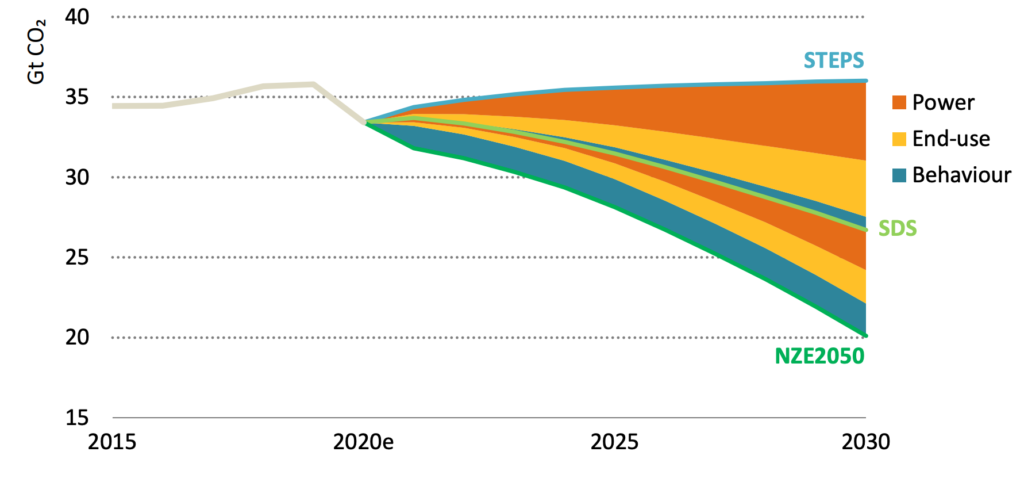 cambiamento della domanda di energia per fonti